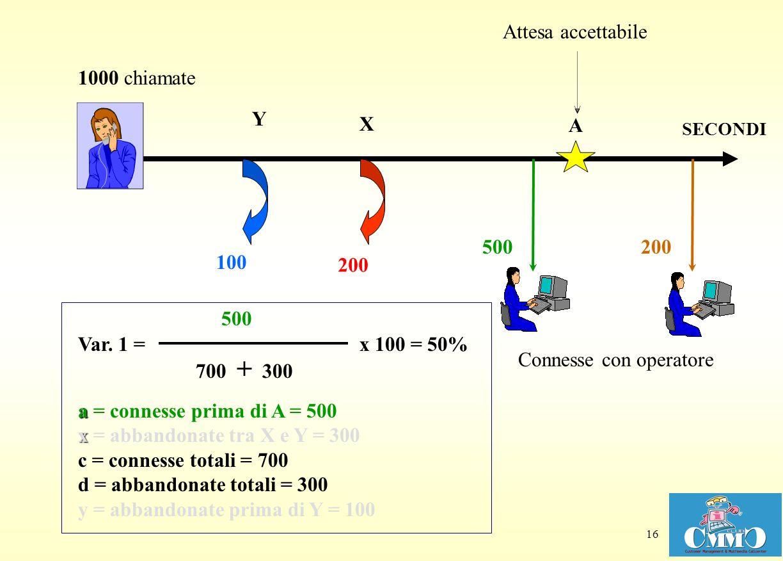 16 X Y Attesa accettabile Connesse con operatore 100 A a x c d a = connesse prima di A = 500 x = abbandonate tra X e Y = 300 c = connesse totali = 700 d = abbandonate totali = 300 y = abbandonate prima di Y = 100 700 + 300 x 100 Var.