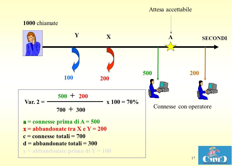 17 X Y Attesa accettabile Connesse con operatore 100 A a x c d a = connesse prima di A = 500 x = abbandonate tra X e Y = 200 c = connesse totali = 700 d = abbandonate totali = 300 y = abbandonate prima di Y = 100 700 + 300 x 100 Var.