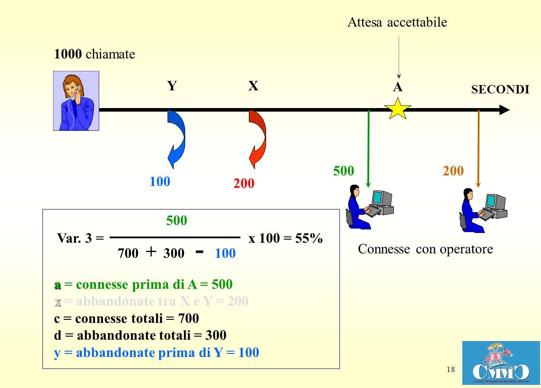 18 XY Attesa accettabile Connesse con operatore 100 A a x c d a = connesse prima di A = 500 x = abbandonate tra X e Y = 200 c = connesse totali = 700 d = abbandonate totali = 300 y = abbandonate prima di Y = 100 700 + 300 - 100 x 100 Var.
