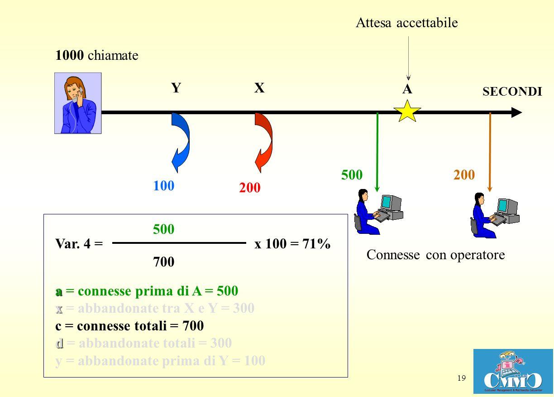 19 XY Attesa accettabile Connesse con operatore 100 A a x c d a = connesse prima di A = 500 x = abbandonate tra X e Y = 300 c = connesse totali = 700 d = abbandonate totali = 300 y = abbandonate prima di Y = 100 700 x 100 Var.