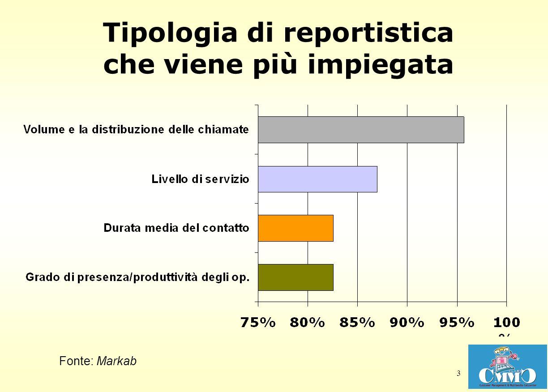 4 Funzioni che utilizzano la reportistica del call center Fonte: Markab