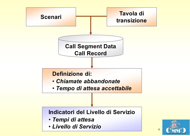 8 Scenari Tavola di transizione Definizione di: Chiamate abbandonate Tempo di attesa accettabile Indicatori del Livello di Servizio Tempi di attesa Li