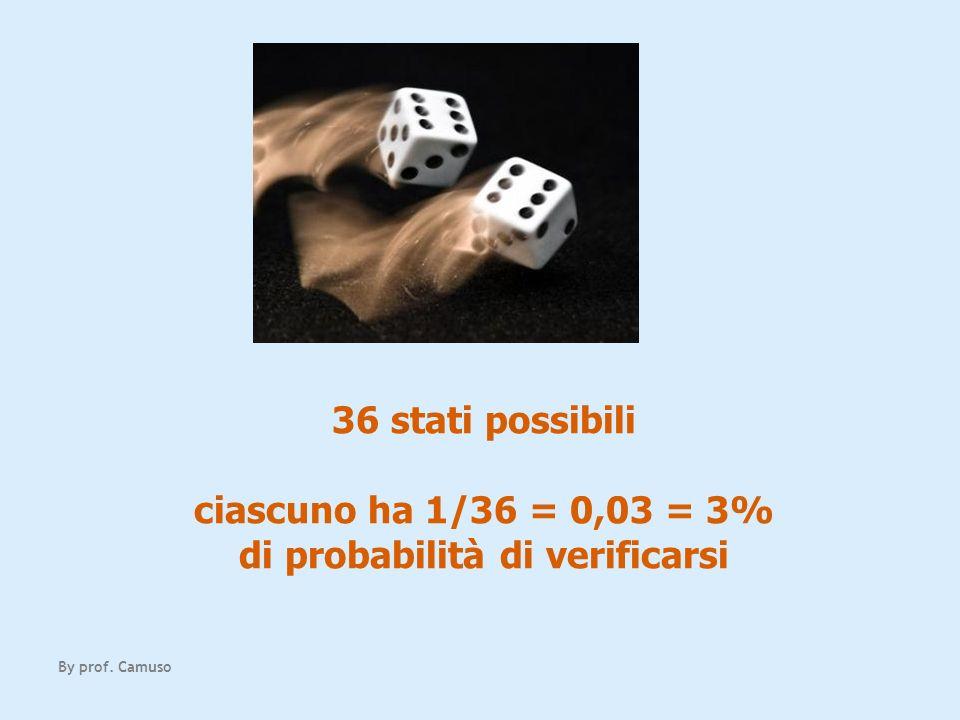 By prof. Camuso 36 stati possibili ciascuno ha 1/36 = 0,03 = 3% di probabilità di verificarsi