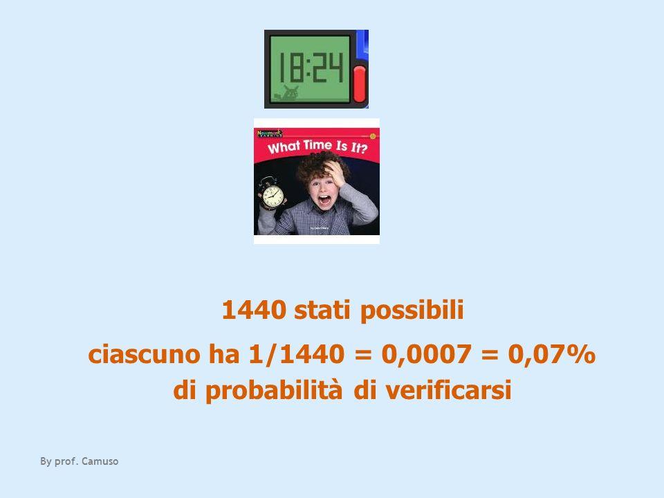 1440 stati possibili ciascuno ha 1/1440 = 0,0007 = 0,07% di probabilità di verificarsi By prof. Camuso