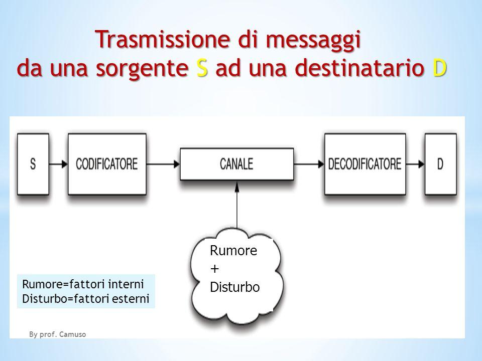 Rumore + Disturbo Trasmissione di messaggi da una sorgente S ad una destinatario D Rumore=fattori interni Disturbo=fattori esterni By prof. Camuso