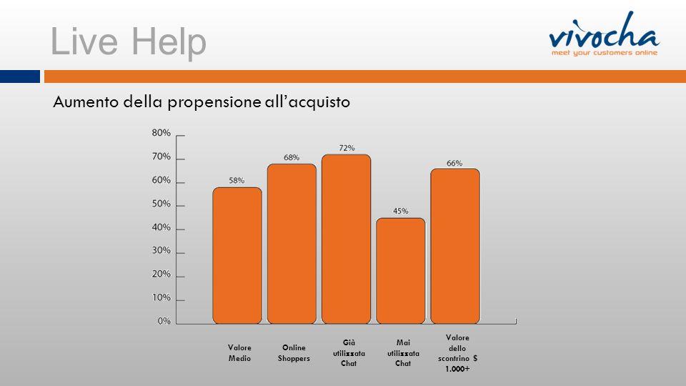 Live Help Aumento della propensione allacquisto Valore Medio Online Shoppers Già utilizzata Chat Mai utilizzata Chat Valore dello scontrino $ 1.000+