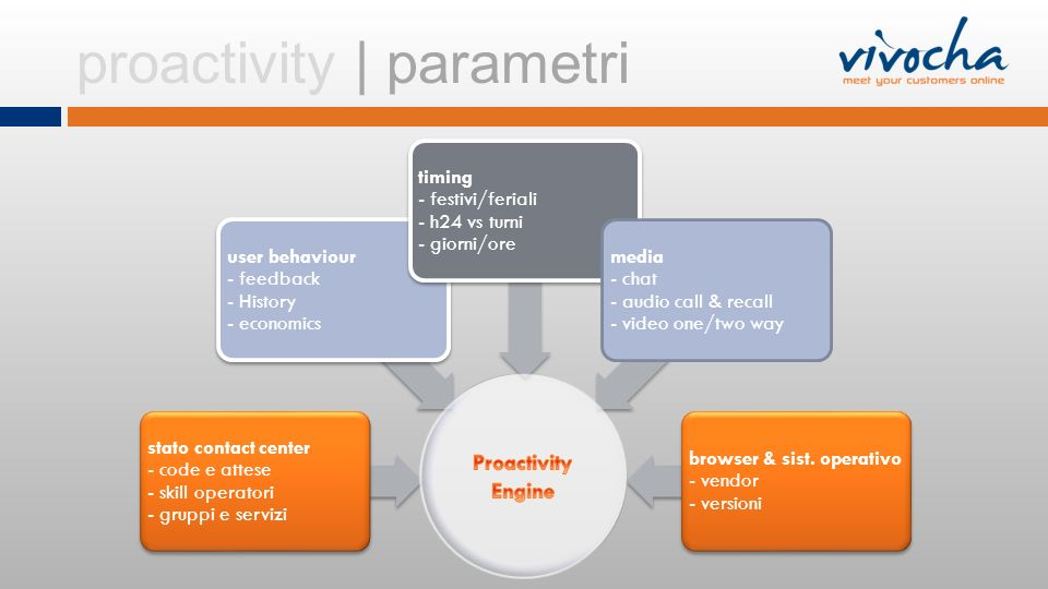 proactivity | parametri stato contact center - code e attese - skill operatori - gruppi e servizi user behaviour - feedback - History - economics timi