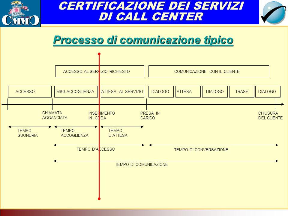 Il Call Center come servizio di rete.