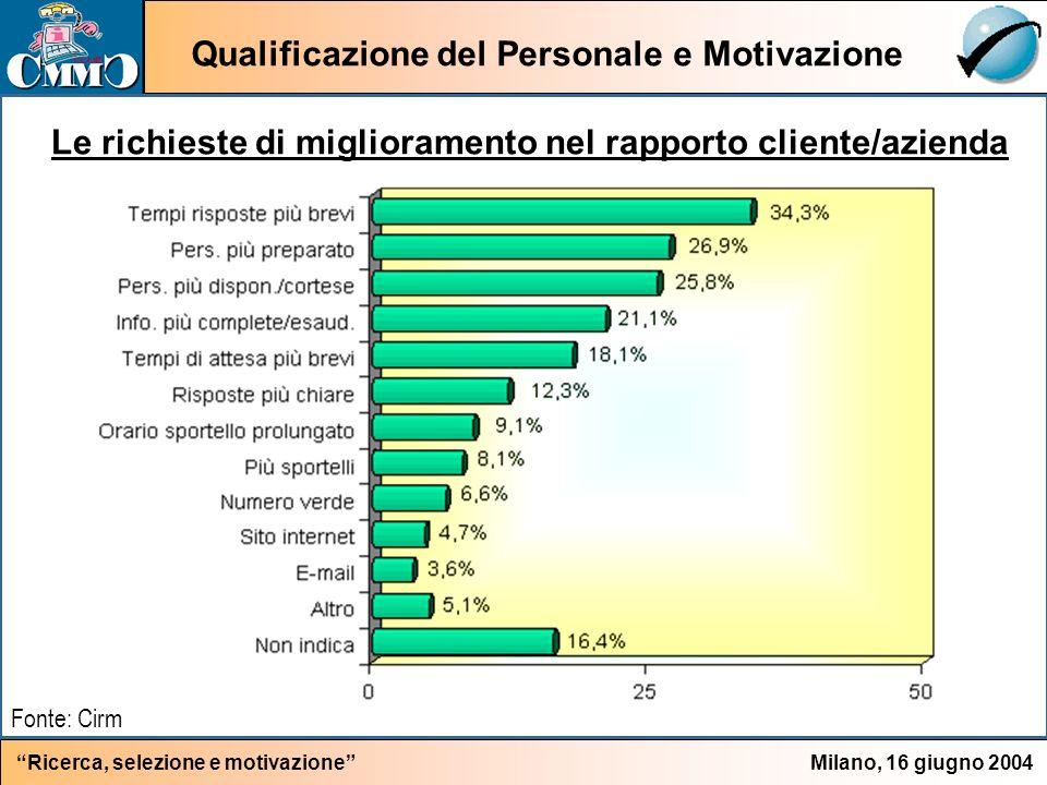 Qualificazione del Personale e Motivazione Milano, 16 giugno 2004Ricerca, selezione e motivazione Le richieste di miglioramento nel rapporto cliente/azienda Fonte: Cirm