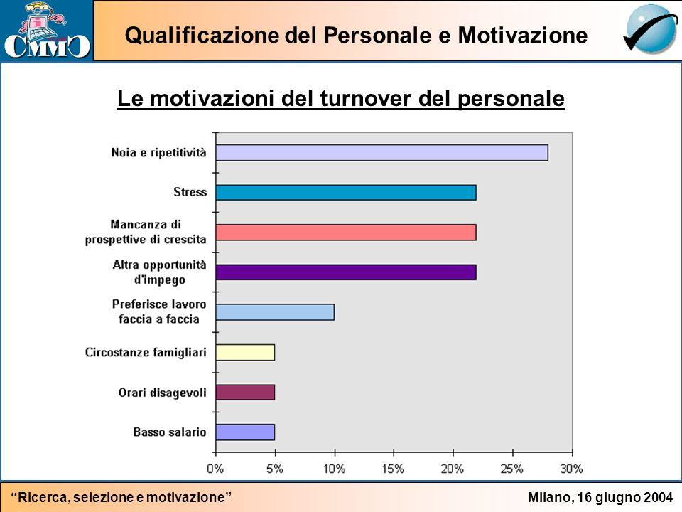Qualificazione del Personale e Motivazione Milano, 16 giugno 2004Ricerca, selezione e motivazione Le motivazioni del turnover del personale