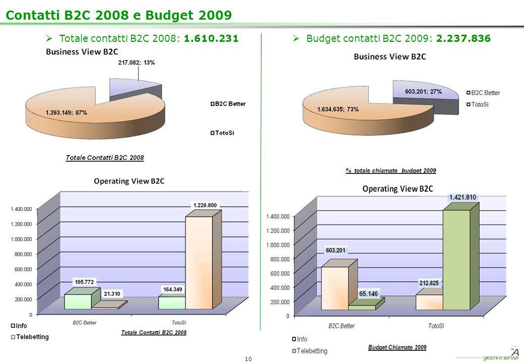 10 Contatti B2C 2008 e Budget 2009 Totale contatti B2C 2008: 1.610.231 Budget contatti B2C 2009: 2.237.836