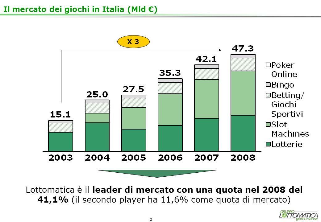 2 X 3 Il mercato dei giochi in Italia (Mld ) Lottomatica è il leader di mercato con una quota nel 2008 del 41,1% (il secondo player ha 11,6% come quot