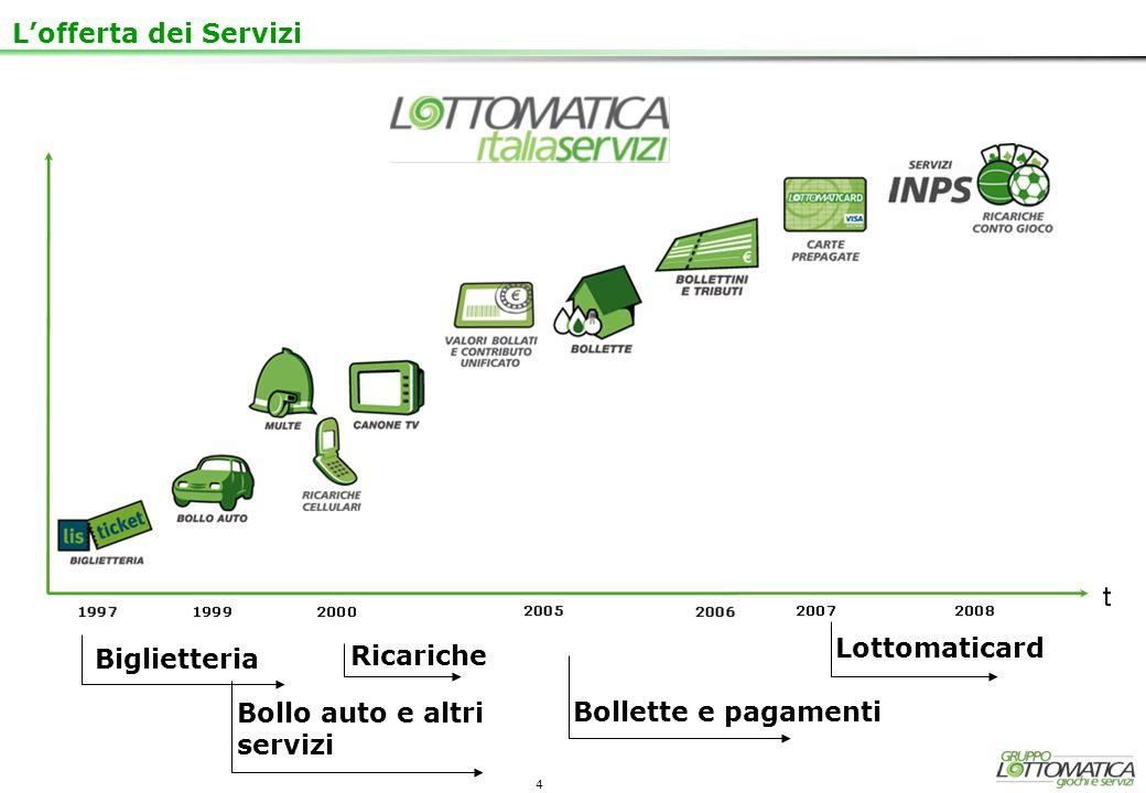 4 Bollette e pagamenti Bollo auto e altri servizi Lottomaticard Biglietteria Ricariche Lofferta dei Servizi