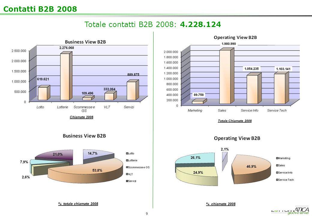 9 Contatti B2B 2008 Totale contatti B2B 2008: 4.228.124