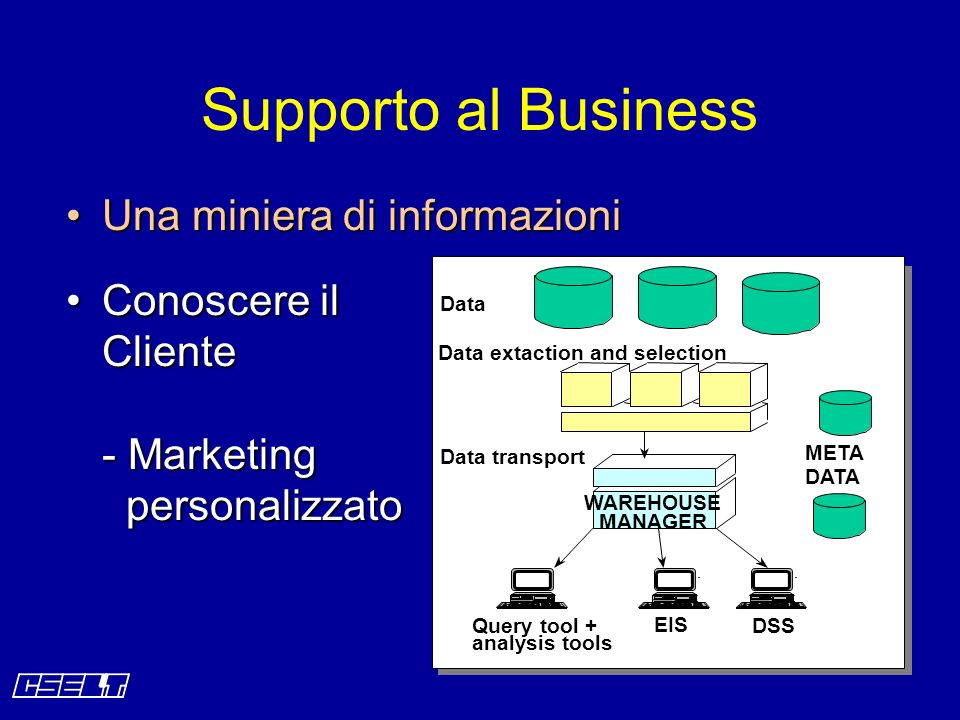 Una miniera di informazioniUna miniera di informazioni Conoscere il Cliente - Marketing personalizzatoConoscere il Cliente - Marketing personalizzato Supporto al Business Data Query tool + analysis tools EIS DSS Data extaction and selection Data transport WAREHOUSE MANAGER META DATA