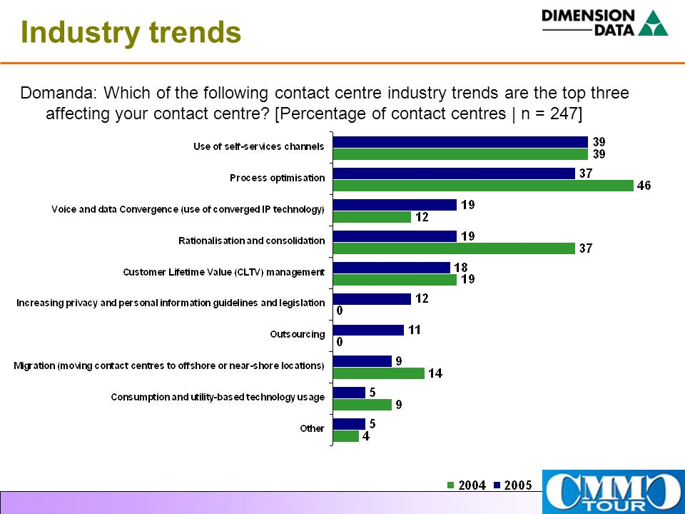 Industry trends Domanda: Which of the following contact centre industry trends are the top three affecting your contact centre? [Percentage of contact