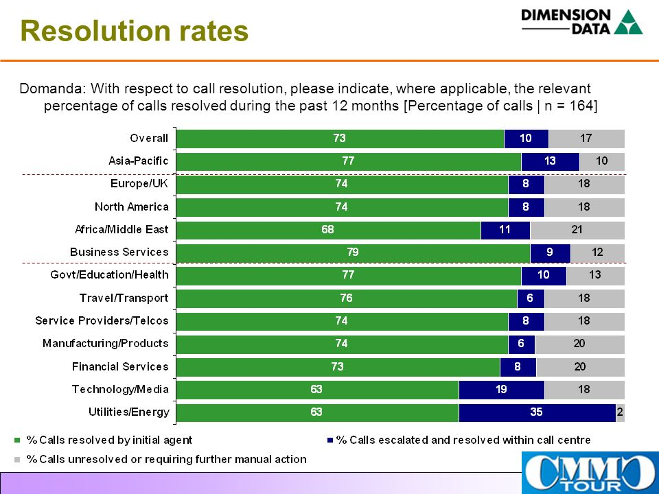 Resolution rates Domanda: With respect to call resolution, please indicate, where applicable, the relevant percentage of calls resolved during the pas