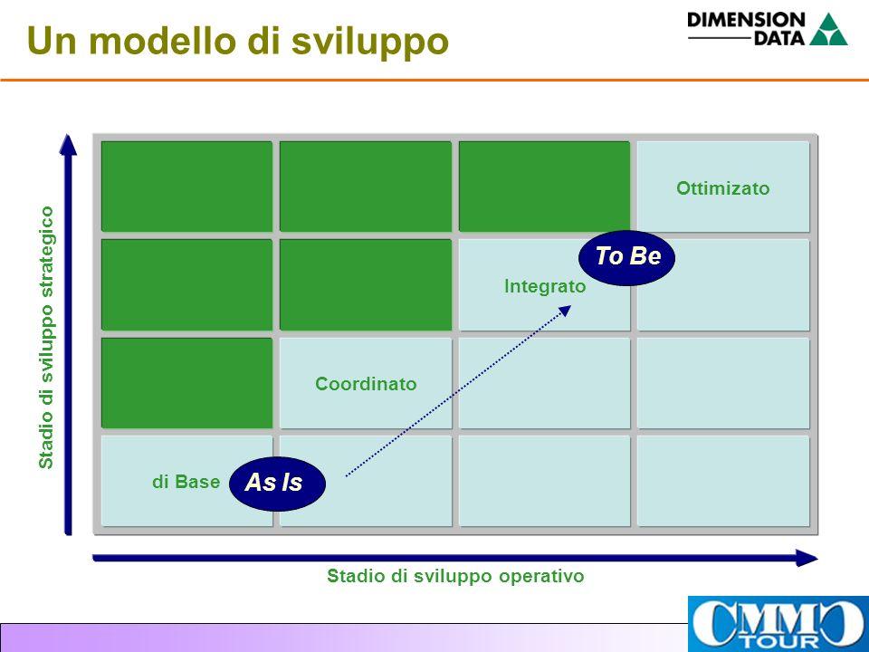 Un modello di sviluppo Ottimizato Integrato Coordinato di Base Stadio di sviluppo operativo Stadio di sviluppo strategico As Is To Be