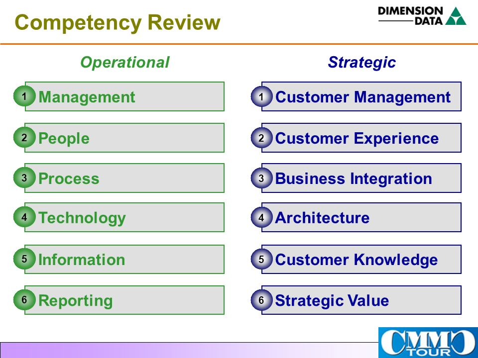 OperationalStrategic Competency Review Management People Process Technology Information Reporting Customer Management 1 Customer Experience 2 Business