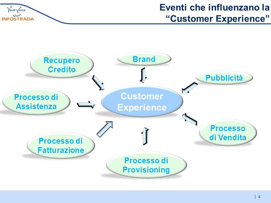 | 3 Le fasi di sviluppo di un Customer Care Cost efficiency Customer Satisfaction Lancio del servizio Assenza di dati storici Rapide dinamiche legate
