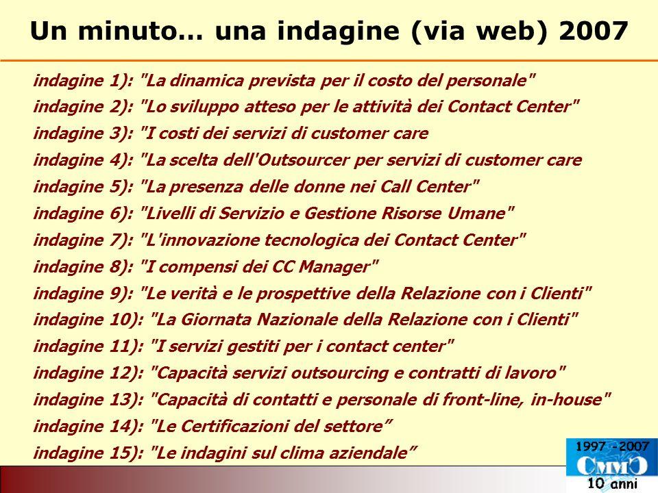 Un minuto… una indagine (via web) 2007 indagine 1): La dinamica prevista per il costo del personale indagine 2): Lo sviluppo atteso per le attività dei Contact Center indagine 3): I costi dei servizi di customer care indagine 4): La scelta dell Outsourcer per servizi di customer care indagine 5): La presenza delle donne nei Call Center indagine 6): Livelli di Servizio e Gestione Risorse Umane indagine 7): L innovazione tecnologica dei Contact Center indagine 8): I compensi dei CC Manager indagine 9): Le verità e le prospettive della Relazione con i Clienti indagine 10): La Giornata Nazionale della Relazione con i Clienti indagine 11): I servizi gestiti per i contact center indagine 12): Capacità servizi outsourcing e contratti di lavoro indagine 13): Capacità di contatti e personale di front-line, in-house indagine 14): Le Certificazioni del settore indagine 15): Le indagini sul clima aziendale