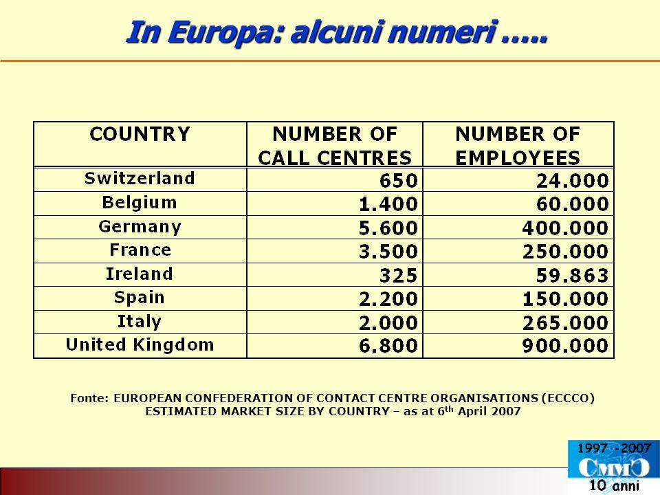 In Europa: alcuni numeri ….. In Europa: alcuni numeri ….. Fonte: EUROPEAN CONFEDERATION OF CONTACT CENTRE ORGANISATIONS (ECCCO) ESTIMATED MARKET SIZE