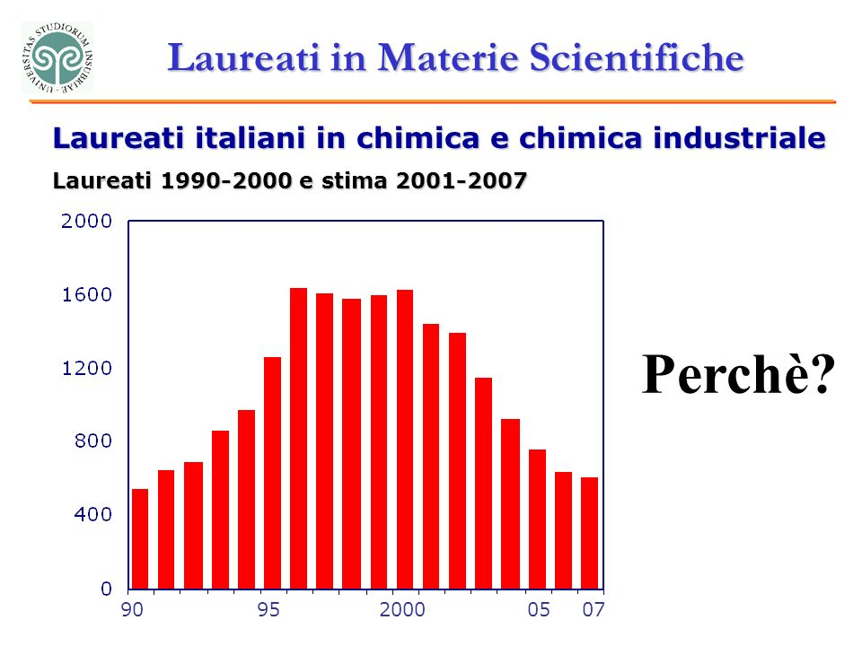 Laureati in Materie Scientifiche Laureati italiani in chimica e chimica industriale Laureati e stima Perchè