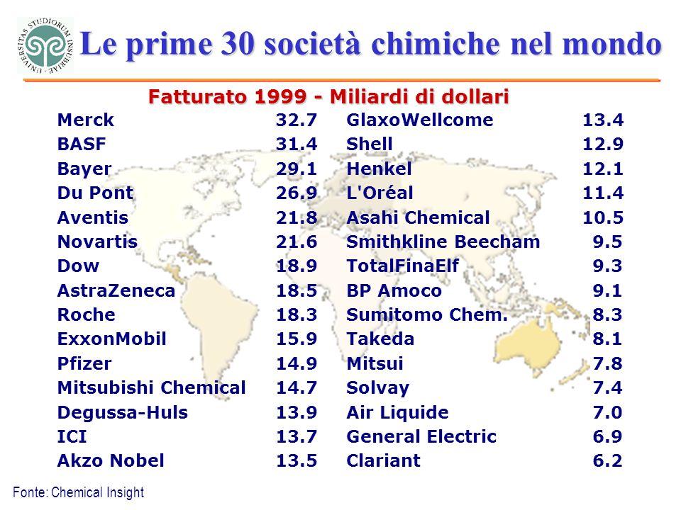 Fonte: Chemical Insight Le prime 30 società chimiche nel mondo Fatturato 1999 - Miliardi di dollari Merck32.7GlaxoWellcome13.4 BASF31.4Shell12.9 Bayer29.1Henkel12.1 Du Pont26.9L Oréal11.4 Aventis21.8Asahi Chemical10.5 Novartis21.6Smithkline Beecham9.5 Dow18.9TotalFinaElf9.3 AstraZeneca18.5BP Amoco9.1 Roche18.3Sumitomo Chem.8.3 ExxonMobil15.9Takeda8.1 Pfizer14.9Mitsui7.8 Mitsubishi Chemical14.7Solvay7.4 Degussa-Huls13.9Air Liquide7.0 ICI13.7General Electric6.9 Akzo Nobel13.5Clariant6.2
