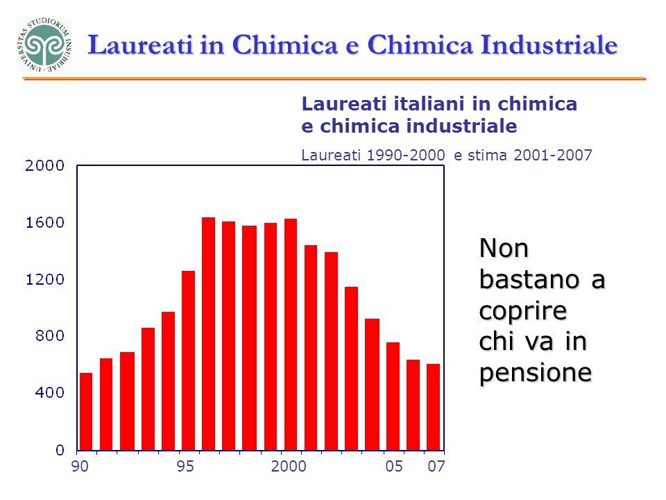 Laureati in Chimica e Chimica Industriale Laureati italiani in chimica e chimica industriale Laureati 1990-2000 e stima 2001-2007 909520000507 Non bastano a coprire chi va in pensione