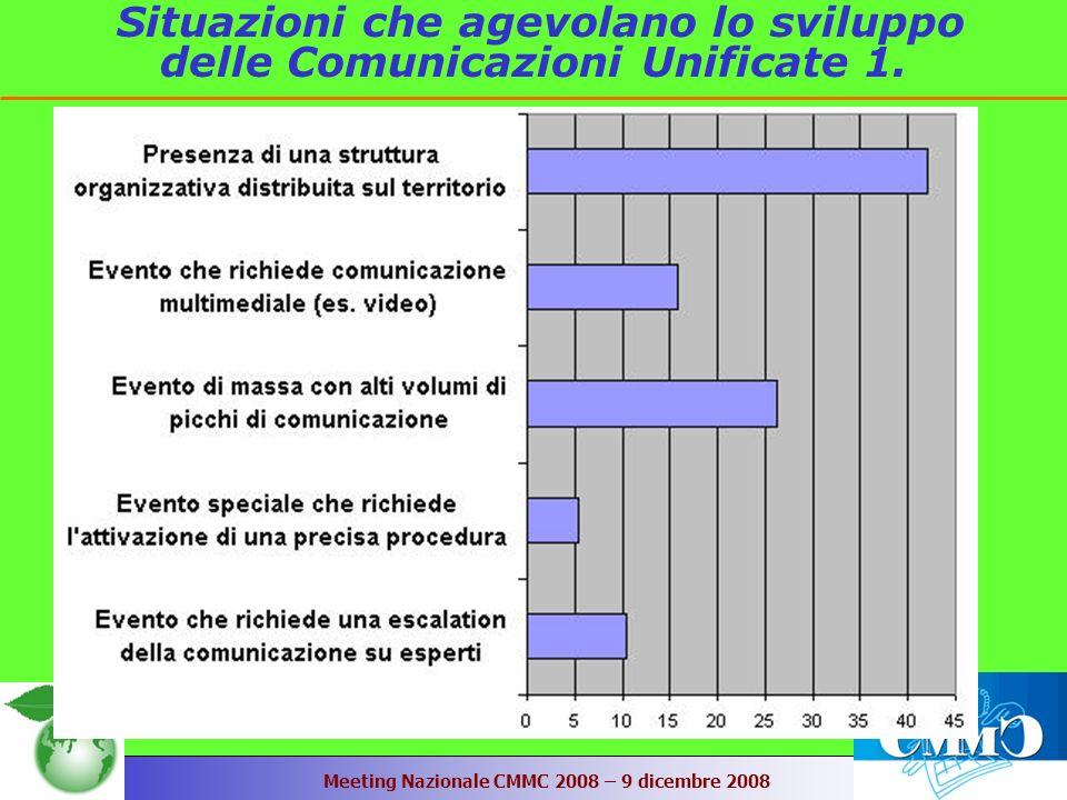 Meeting Nazionale CMMC 2008 – 9 dicembre 2008 Situazioni che agevolano lo sviluppo delle Comunicazioni Unificate 1.