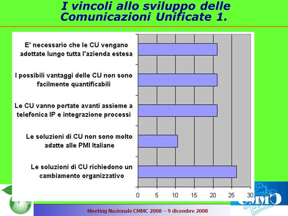 Meeting Nazionale CMMC 2008 – 9 dicembre 2008 I vincoli allo sviluppo delle Comunicazioni Unificate 1.