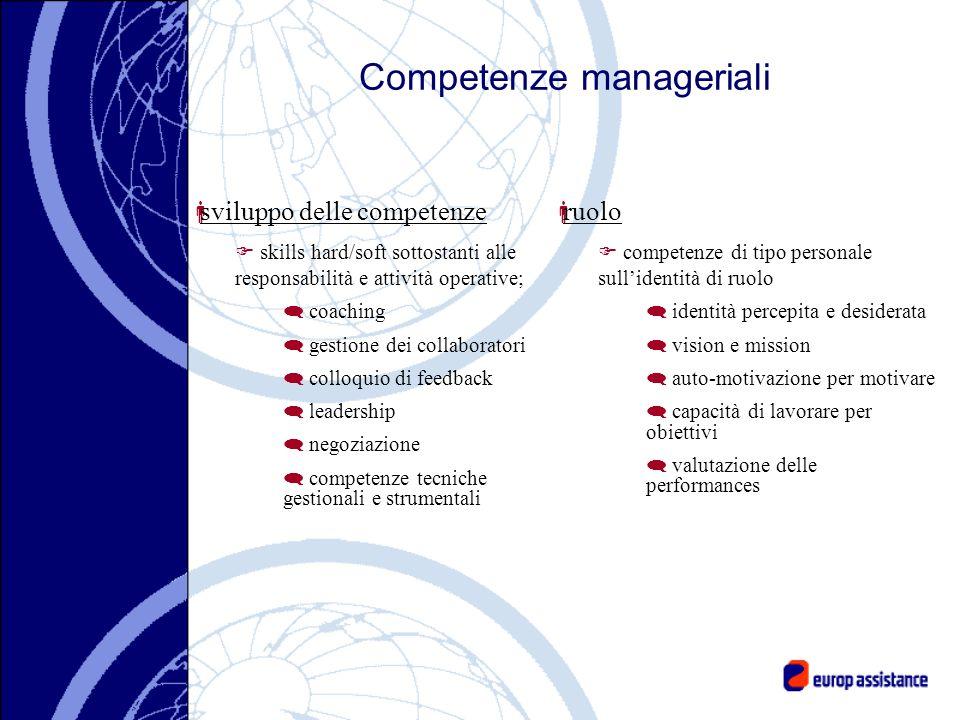 Competenze manageriali ruolo competenze di tipo personale sullidentità di ruolo identità percepita e desiderata vision e mission auto-motivazione per