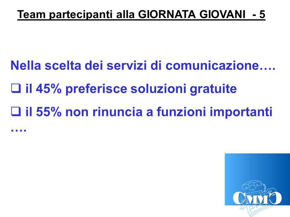 Team partecipanti alla GIORNATA GIOVANI - 5 Nella scelta dei servizi di comunicazione….