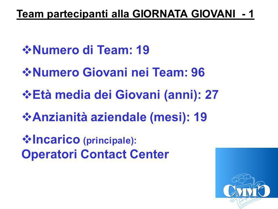Team partecipanti alla GIORNATA GIOVANI - 1 Numero di Team: 19 Numero Giovani nei Team: 96 Età media dei Giovani (anni): 27 Anzianità aziendale (mesi): 19 Incarico (principale): Operatori Contact Center