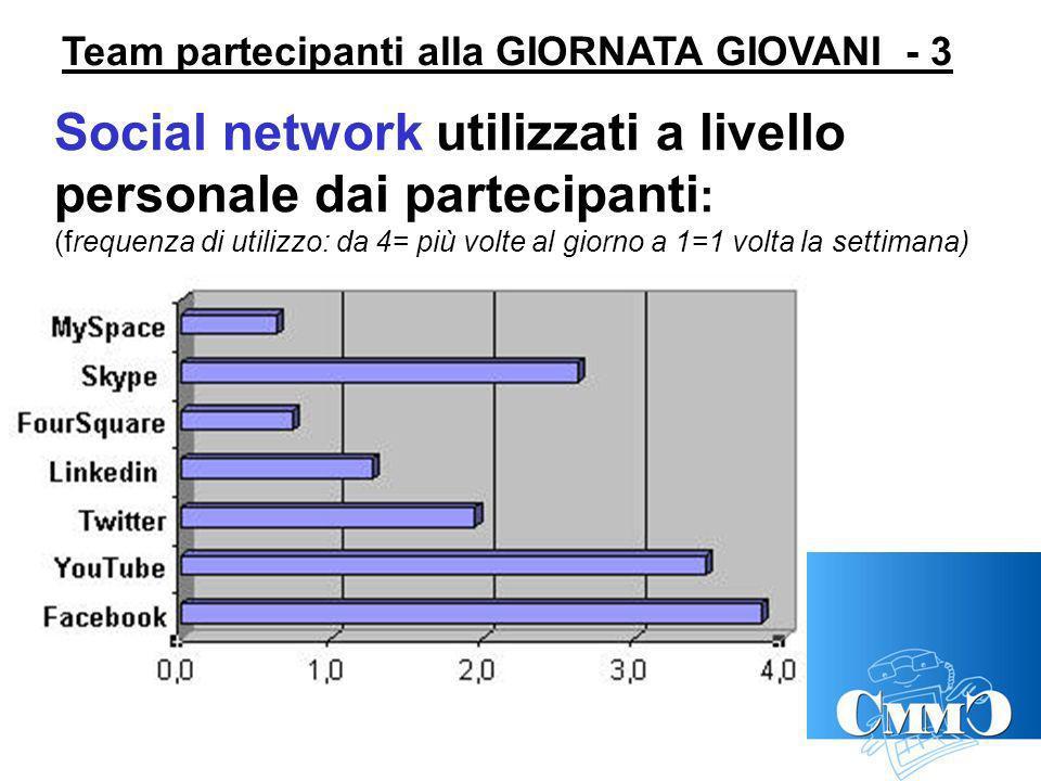 Team partecipanti alla GIORNATA GIOVANI - 3 Social network utilizzati a livello personale dai partecipanti : (frequenza di utilizzo: da 4= più volte al giorno a 1=1 volta la settimana)