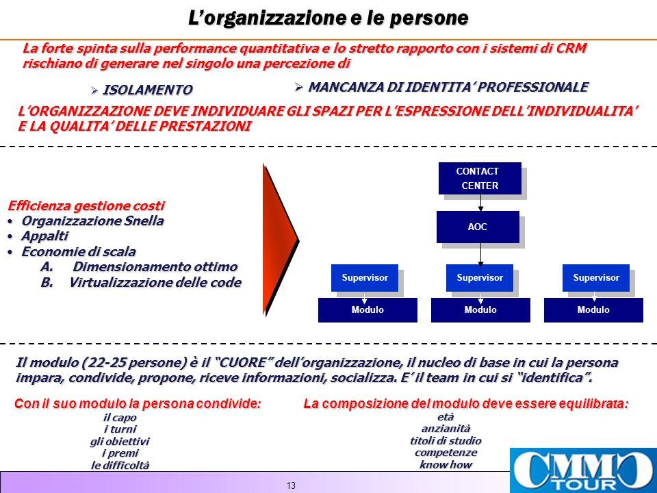13 Il modulo (22-25 persone) è il CUORE dellorganizzazione, il nucleo di base in cui la persona impara, condivide, propone, riceve informazioni, socializza.