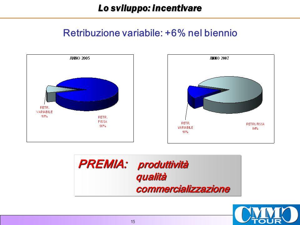 15 Lo sviluppo: incentivare Retribuzione variabile: +6% nel biennio PREMIA: produttività qualità qualità commercializzazione commercializzazione