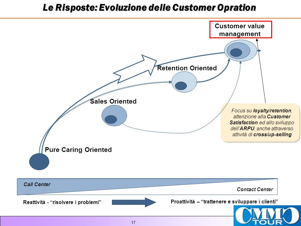 17 Pure Caring Oriented Sales Oriented Retention Oriented Customer value management Contact Center Call Center Reattività - risolvere i problemi Proat