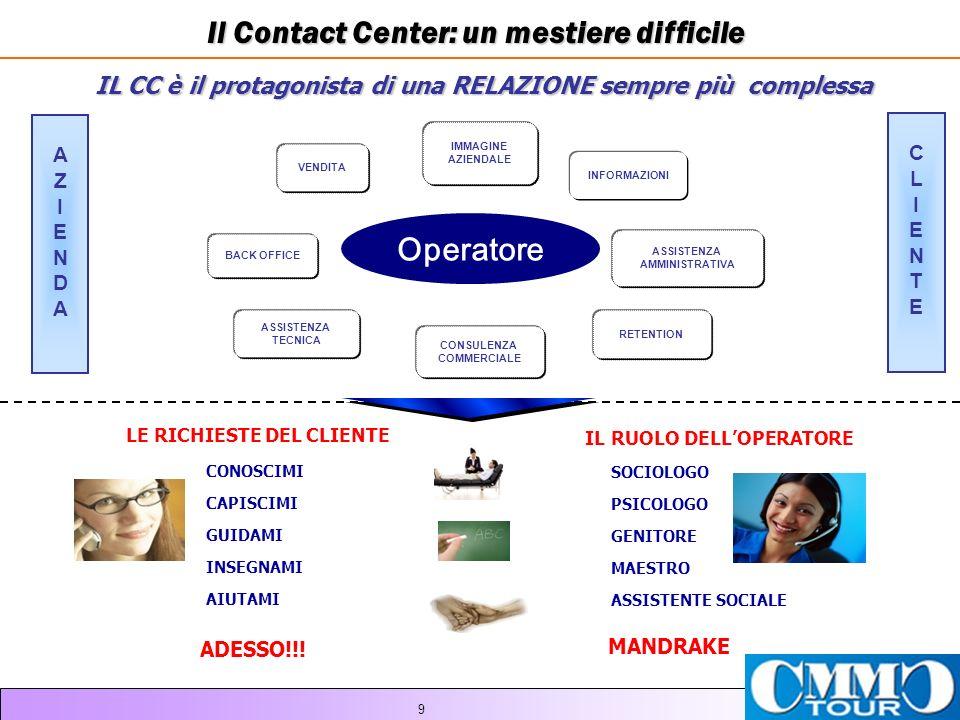 9 Il Contact Center: un mestiere difficile IL CC è il protagonista di una RELAZIONE sempre più complessa Operatore IMMAGINE AZIENDALE INFORMAZIONI VENDITA ASSISTENZA TECNICA CONSULENZA COMMERCIALE ASSISTENZA AMMINISTRATIVA BACK OFFICE CLIENTECLIENTE AZIENDAAZIENDA RETENTION CONOSCIMI CAPISCIMI GUIDAMI INSEGNAMI AIUTAMI LE RICHIESTE DEL CLIENTE SOCIOLOGO PSICOLOGO GENITORE MAESTRO ASSISTENTE SOCIALE IL RUOLO DELLOPERATORE MANDRAKE ADESSO!!!