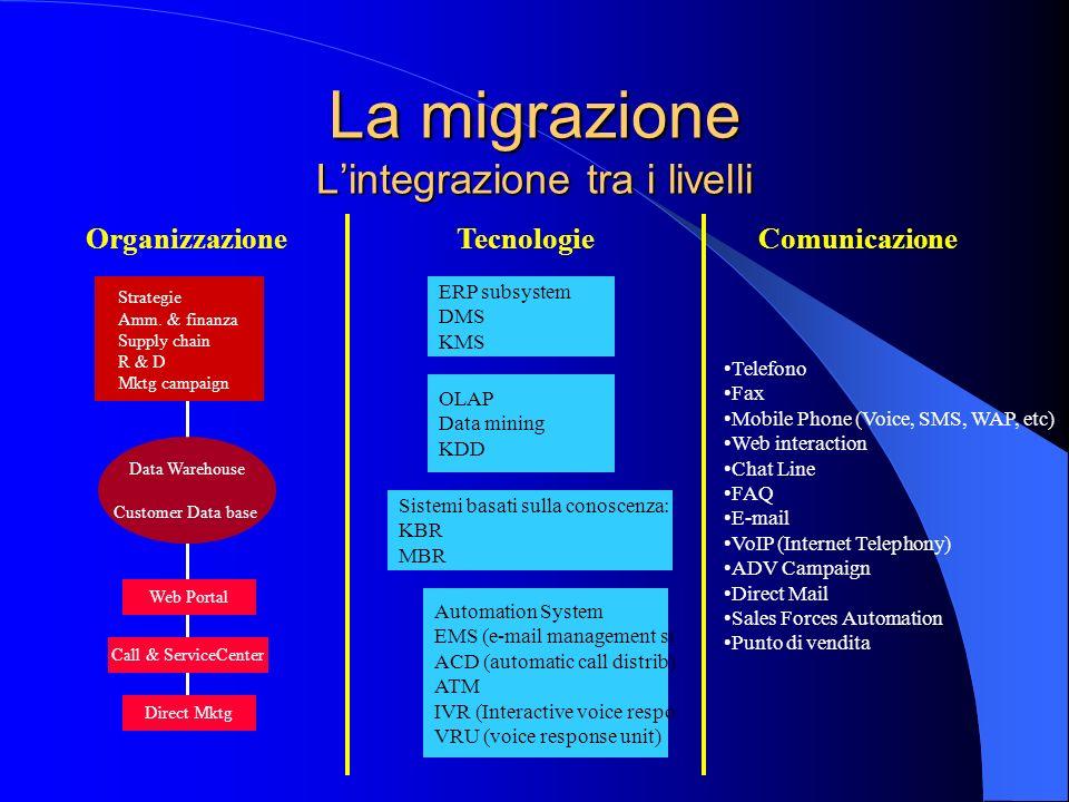 La migrazione Lintegrazione tra i livelli Data Warehouse Customer Data base OrganizzazioneTecnologieComunicazione Strategie Amm. & finanza Supply chai