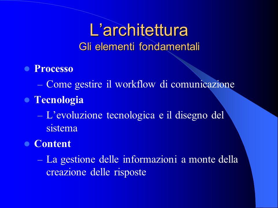 Larchitettura Gli elementi fondamentali Processo – Come gestire il workflow di comunicazione Tecnologia – Levoluzione tecnologica e il disegno del sis