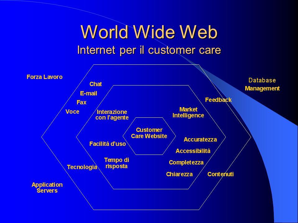 World Wide Web Internet per il customer care