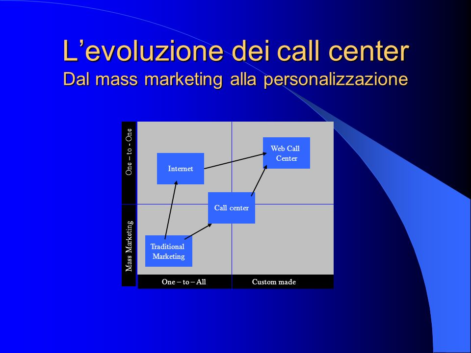 Levoluzione dei call center Dal mass marketing alla personalizzazione Mass Marketing One – to - One One – to – All Custom made Traditional Marketing I