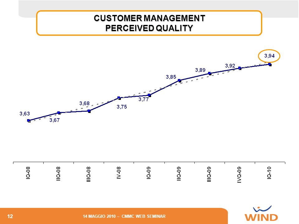 12 14 MAGGIO 2010 – CMMC WEB SEMINAR CONSUMER CUSTOMER MANAGEMENT PERCEIVED QUALITY
