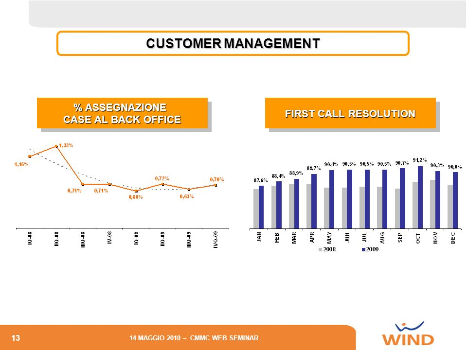 13 14 MAGGIO 2010 – CMMC WEB SEMINAR % ASSEGNAZIONE CASE AL BACK OFFICE % ASSEGNAZIONE CASE AL BACK OFFICE CUSTOMER MANAGEMENT FIRST CALL RESOLUTION