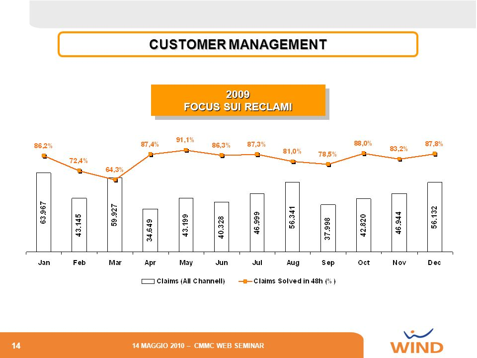 14 14 MAGGIO 2010 – CMMC WEB SEMINAR CUSTOMER MANAGEMENT 2009 FOCUS SUI RECLAMI 2009