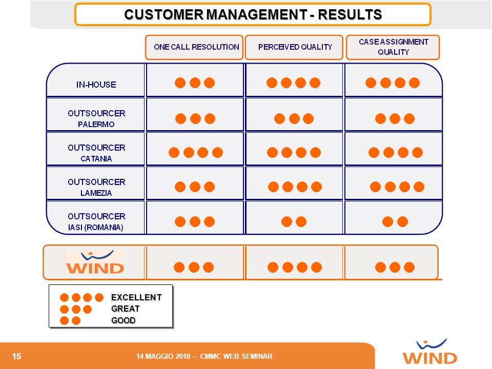 15 14 MAGGIO 2010 – CMMC WEB SEMINAR EXCELLENT GREAT GOOD CUSTOMER MANAGEMENT - RESULTS