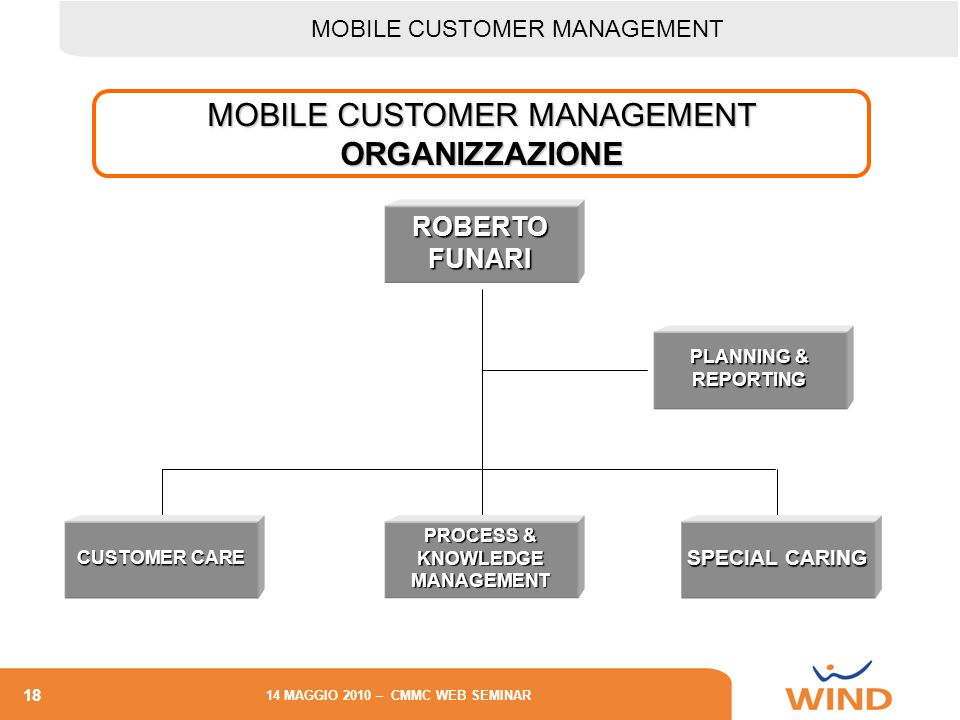 18 14 MAGGIO 2010 – CMMC WEB SEMINAR MOBILE CUSTOMER MANAGEMENT ORGANIZZAZIONE PROCESS & KNOWLEDGE MANAGEMENT SPECIAL CARING CUSTOMER CARE PLANNING & REPORTING ROBERTO FUNARI MOBILE CUSTOMER MANAGEMENT