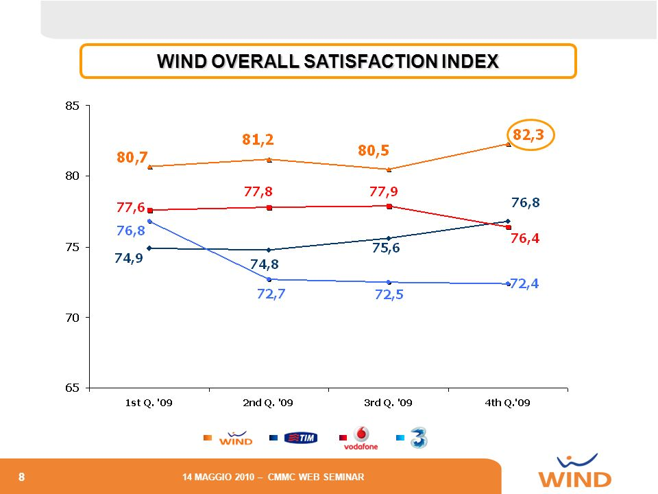 8 14 MAGGIO 2010 – CMMC WEB SEMINAR WIND OVERALL SATISFACTION INDEX