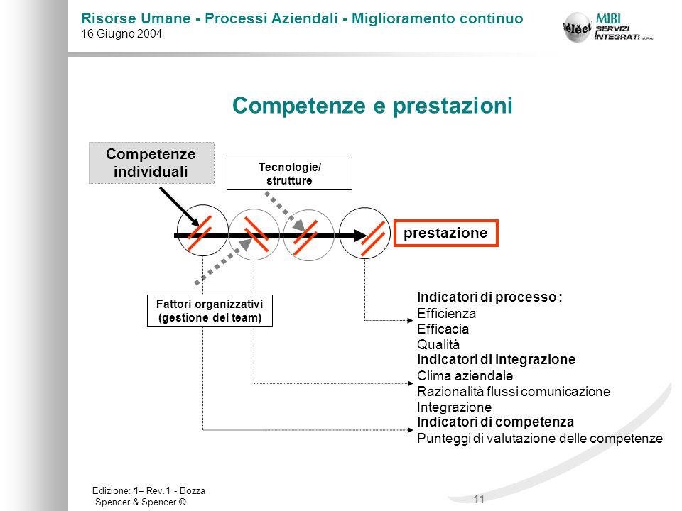 11 Risorse Umane - Processi Aziendali - Miglioramento continuo 16 Giugno 2004 Edizione: 1– Rev.1 - Bozza prestazione Competenze individuali Indicatori